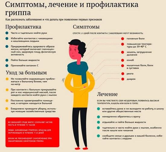 Симптомы, лечение, профилактика гриппа