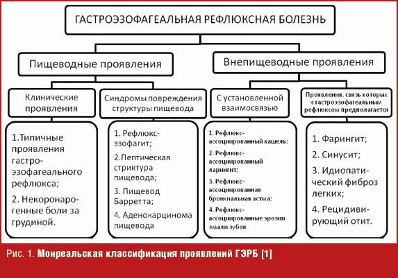 Классификация проявлений ГЭРБ