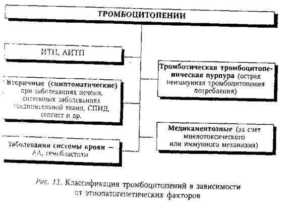 Классификация тромбоцитопений в зависимости от этиопатогенетических факторов