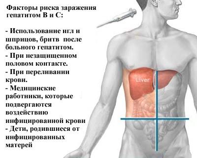 Факторы риска заражения гепатитом В