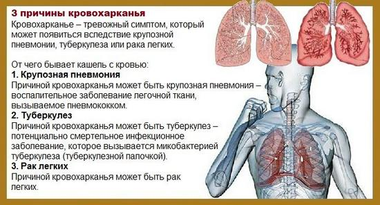 Возможные причины кровохарканья