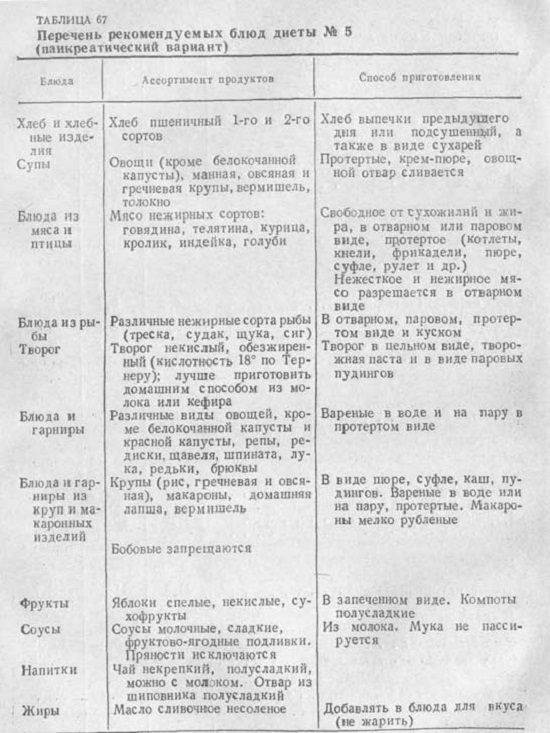 Диета №5П При панкреатите - Леонида Космодемьянского