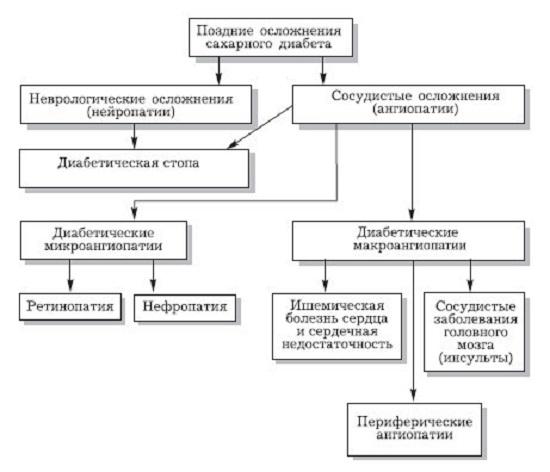 Классификация осложнений диабета