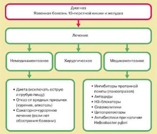 схема лечение язвы желудка омепразол