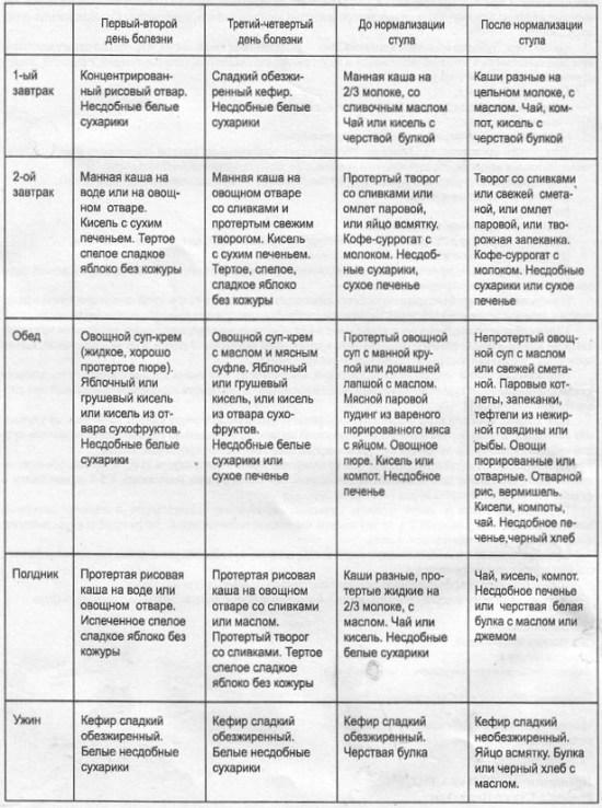 Детское меню при заболевании ротавирусом