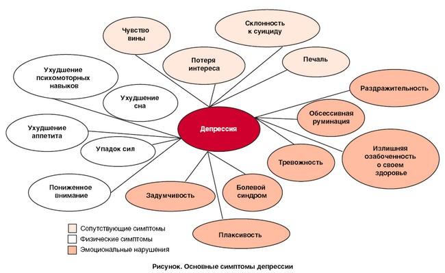 Физические, эмоциональные и сопутствующие симптомы депрессии