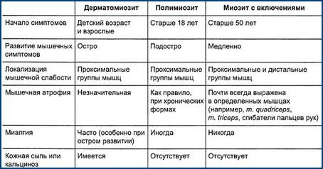 Характерные симптомы для различных видов полимиозита