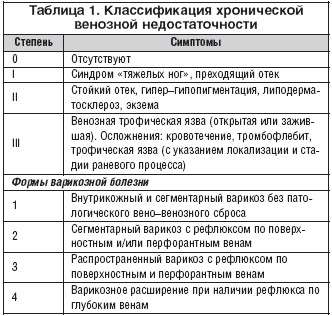 Классификация ХВН