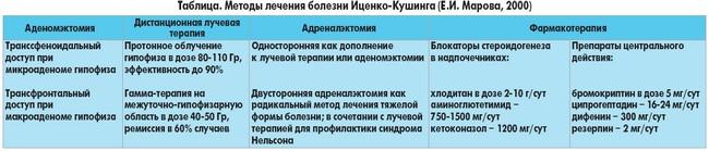 Методы лечения болезни Иценко-Кушинга