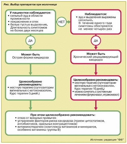 Выбор препаратов при молочнице