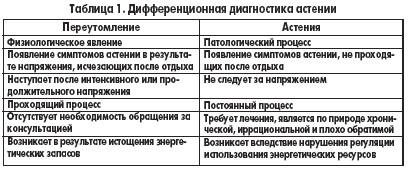 Дифференциальная диагностика астении
