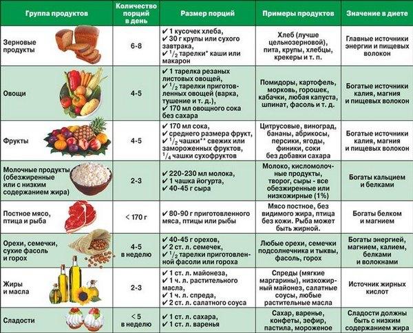 dieta-pri-gipertonicheskoy-bolezni-2-stepeni