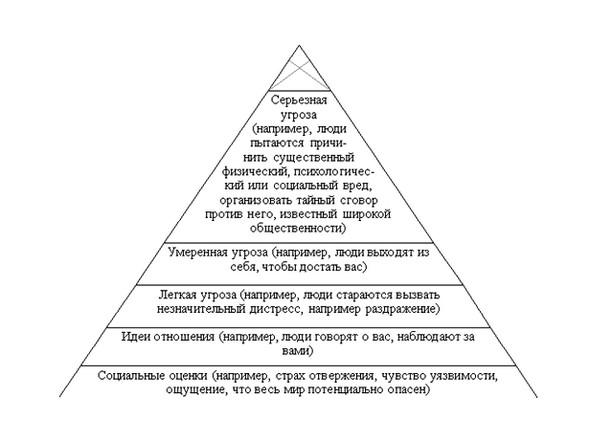 Иерархия паранойи