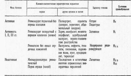 Классификация ревмокардита