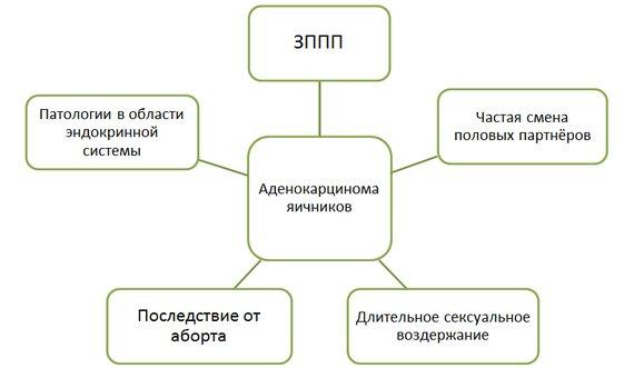 Предрасполагающие факторы развития аденокарциномы яичников