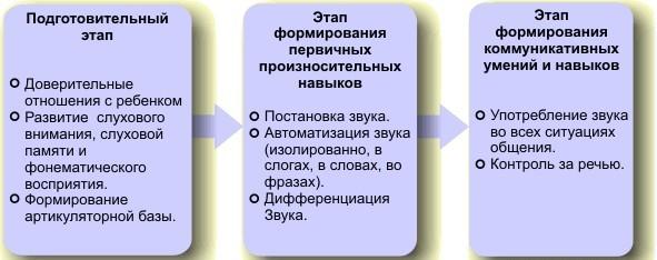 Этапы логопедического воздействия при дислалии