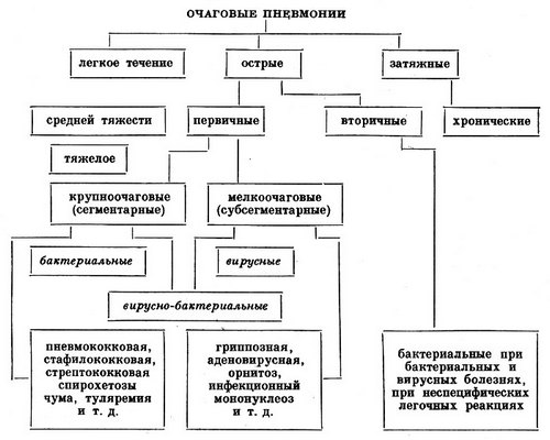 Классификация очаговых пневмоний