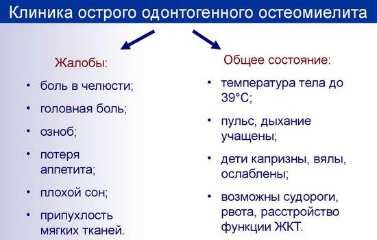 Клиника острого одонтогенного остеомиелита