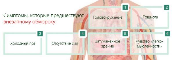 Симптомы, предшествующие внезапному обмороку