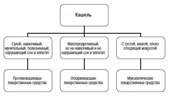Алгоритм выбора лекарств при кашле