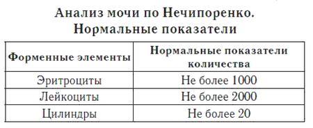 Нормы анализа мочи по Нечипоренко