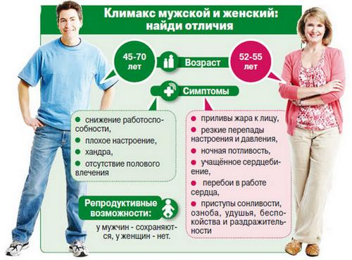 Симптомы климакса у мужчин и женщин