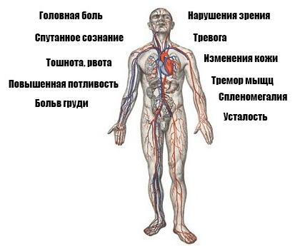 Симптомы повышенного артериального давления