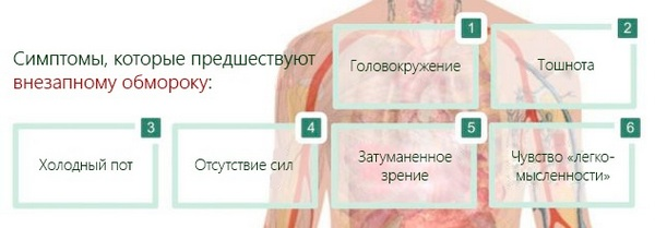 Симптомы, предшествующие обмороку