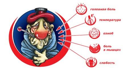 Симптомы респираторных инфекций