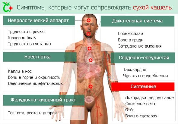 Симптомы, сопровождающие сухой кашель