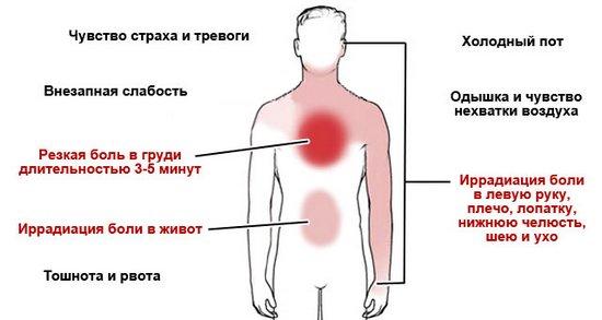 Резь в желудке и жжение за грудиной