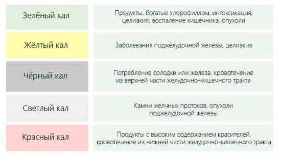 Возможные причины различных цветов кала